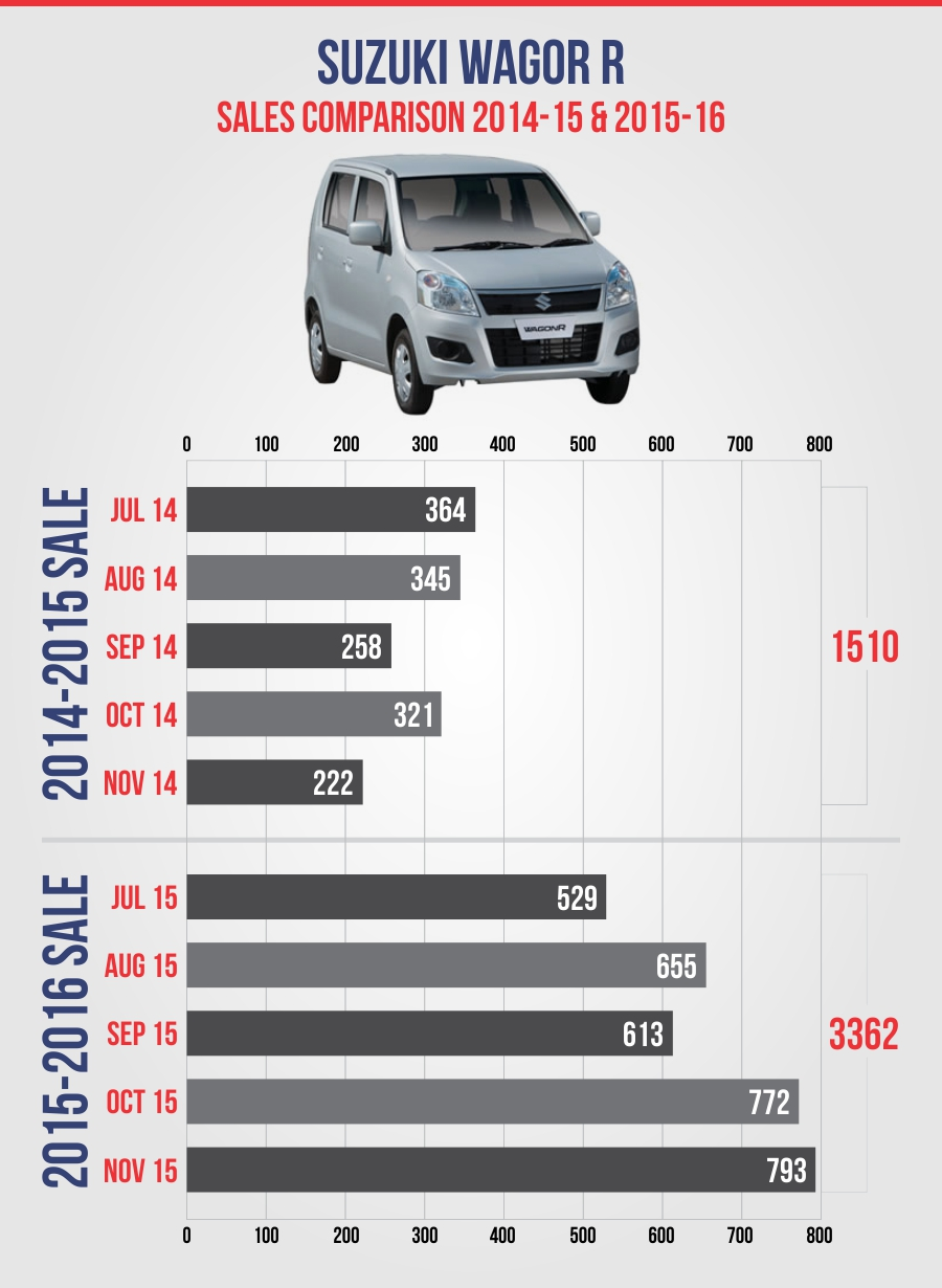 suzuki wagonR  2014-15-16
