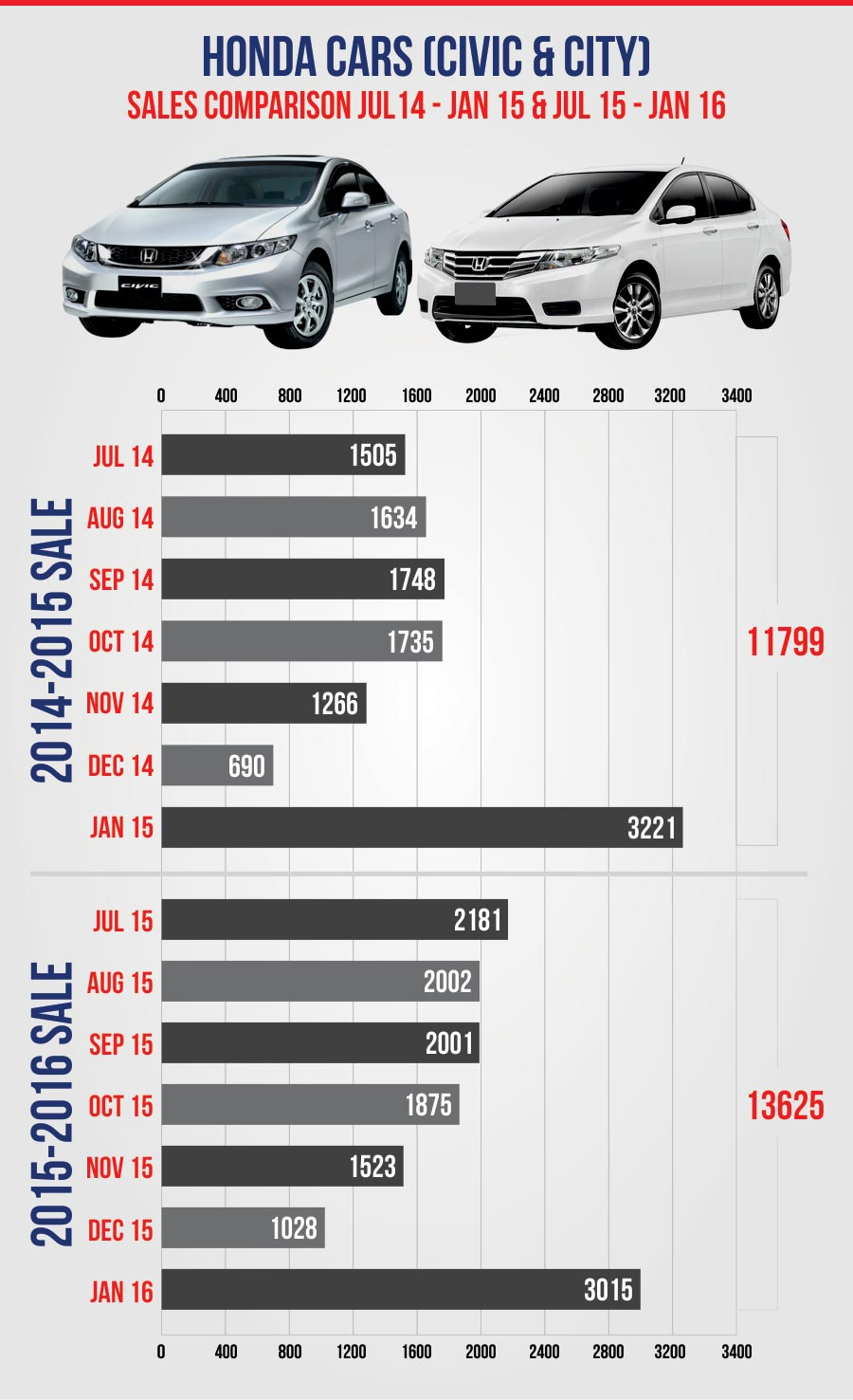 Honda Pakistan Cars Sales