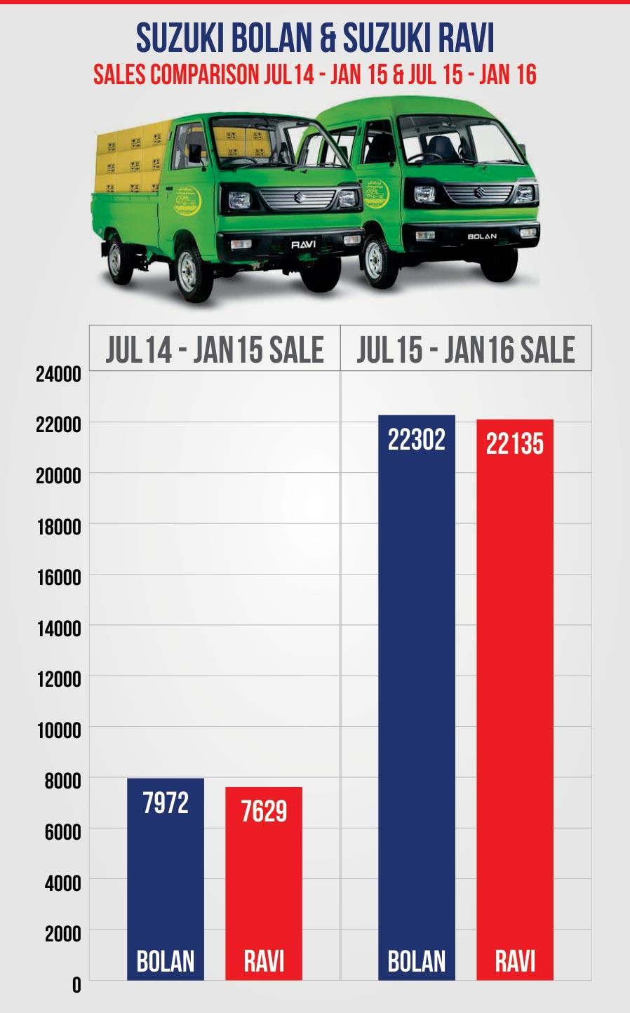 Suzuki Pakistan Ravi Bolan Sales