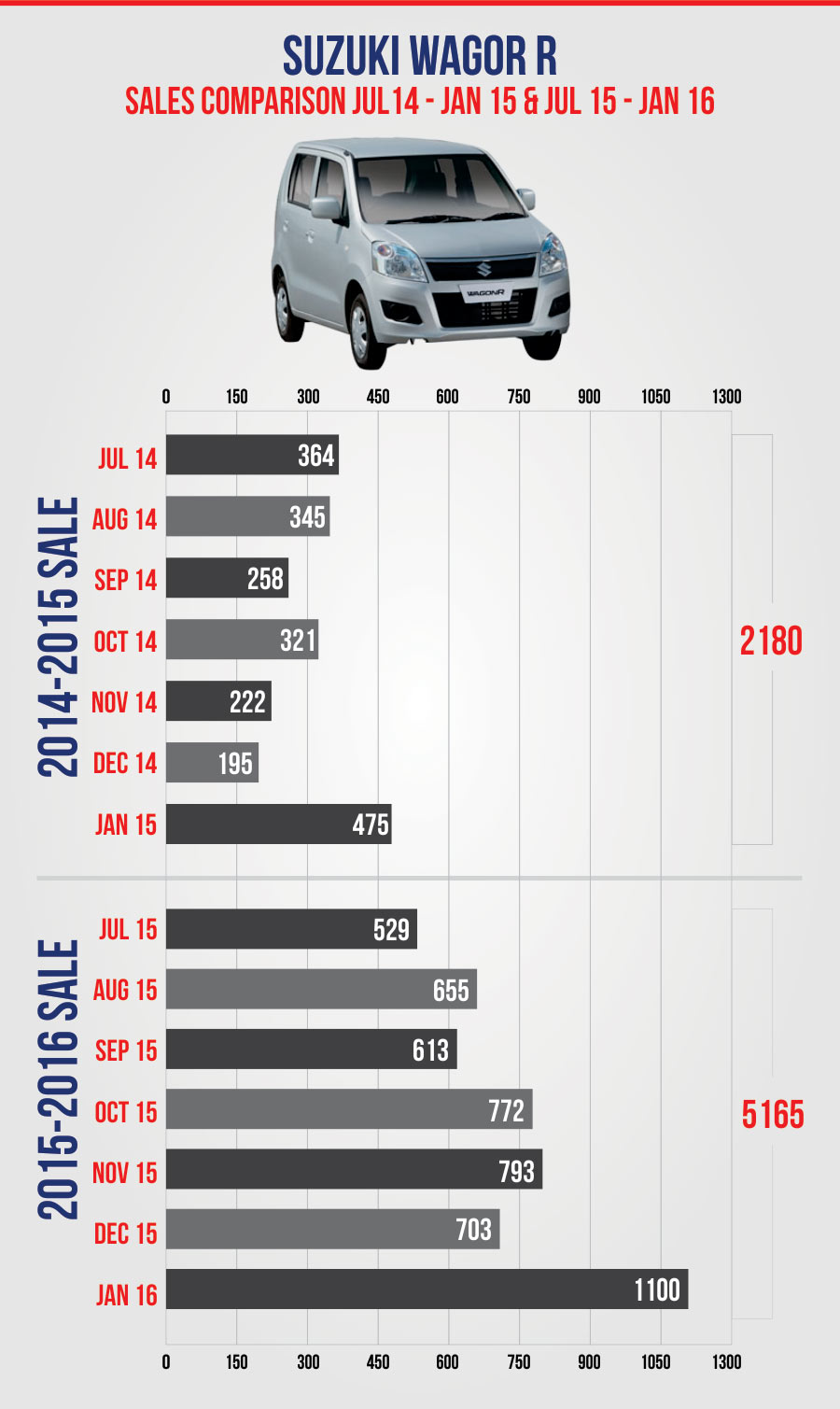 Suzuki Pakistan Wagor-R Sales