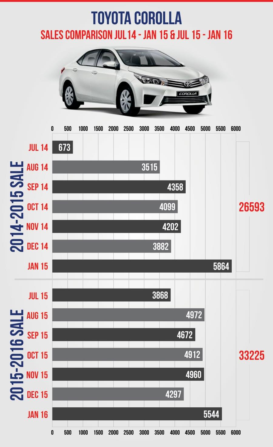 Toyota Pakistan Corolla Sales
