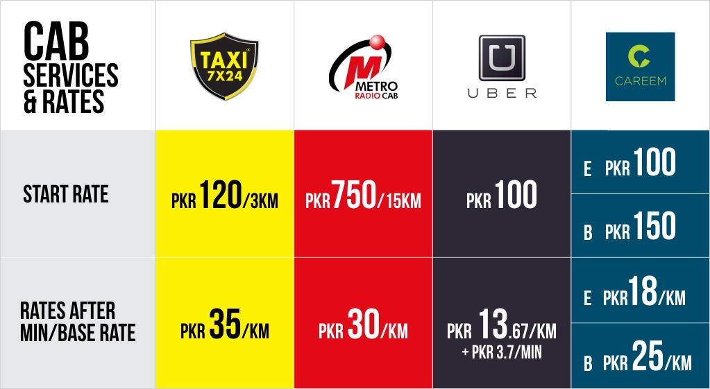 Cab Services Rates Comparison Infographic