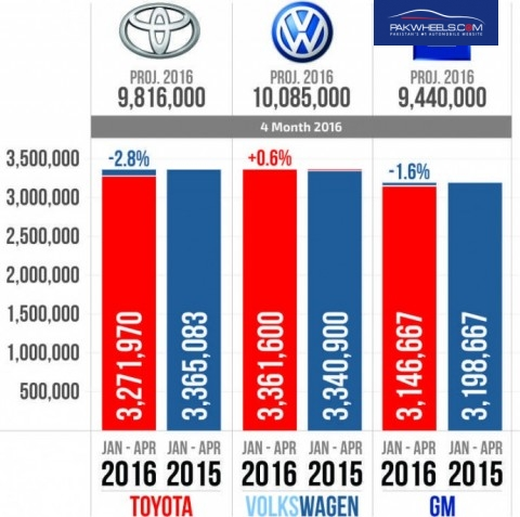 World biggest automakers infographic