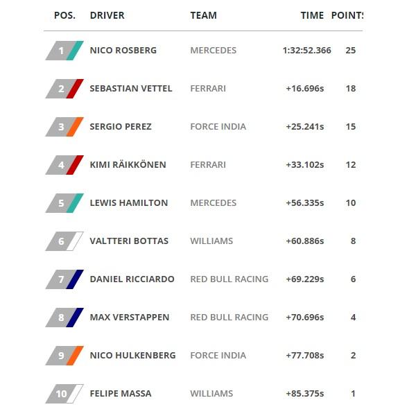 Azerbaijan News And Scores: Nico Rosberg Easily Wins The Forgettable Maiden European