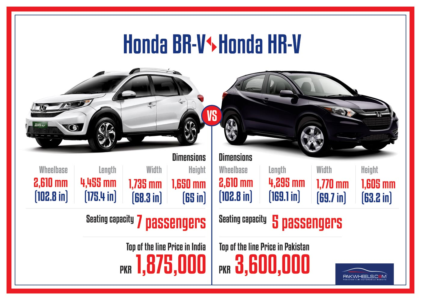 Honda Br V Would Have Been A Better Option Than Hr V In Pakistan