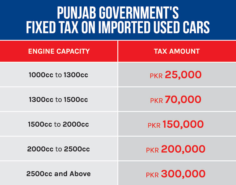 Punjab Government Fixed Tax on Used car import