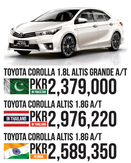 corolla-price-comparison