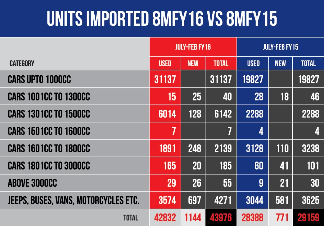 imported-cars-comparison-fy16-fy15