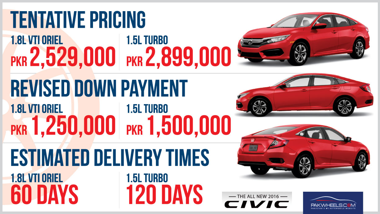 Pricing and details for 2016 Honda Civic