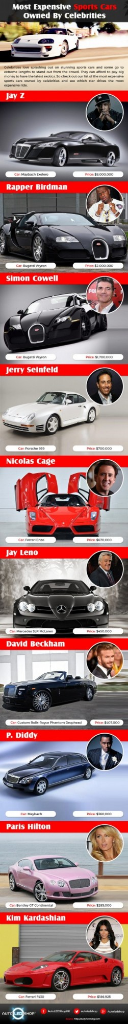 Most Expensive Sports Cars Owned By Celebrities