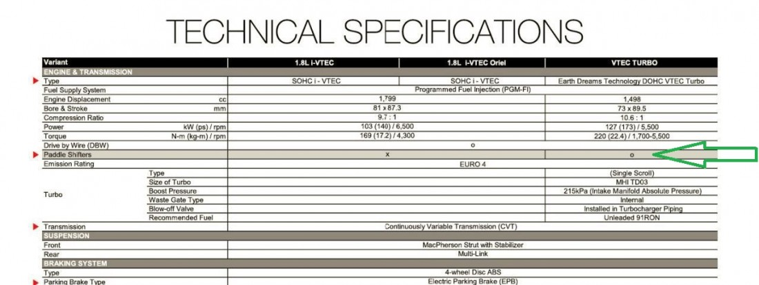 Correct information mentioned in PKDM Civic's brochure despite the error on Honda Atlas' website