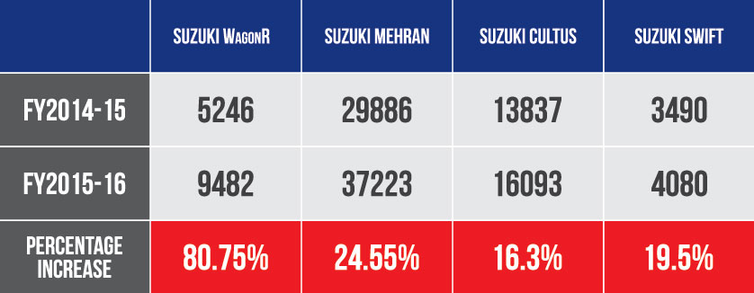 suzuki-sales-increase-FY2015-16