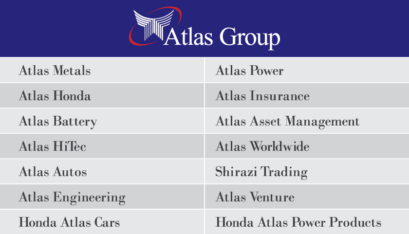 The Organisation Was Birthed Due To A Resultant Joint Venture Of Technical Collaboration Being Signed Between Atlas Auto Limited And Honda Motor Company