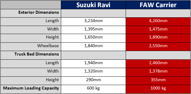 Dimensions and Payload Suzuki Ravi FAW Carrier