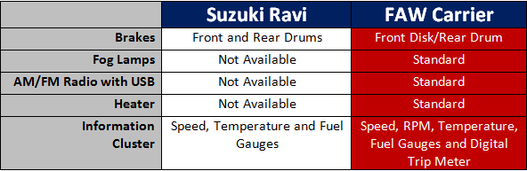 Features Suzuki Ravi and FAW Carrier