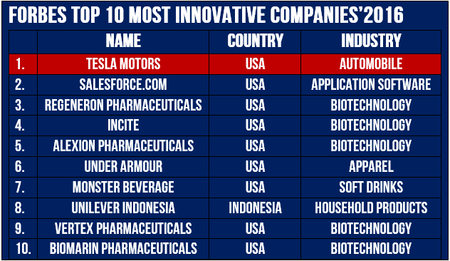 Tesla tops Forbes Innovative Companies list