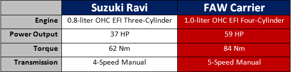 Specification Suzuki Ravi VS FAW Carrier