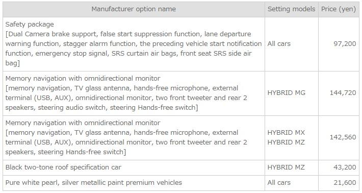 Suzuki Ignis Hybrid 2016 safety