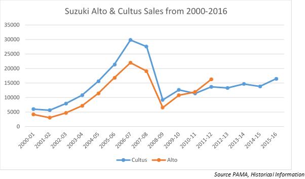 alto & cultus sales