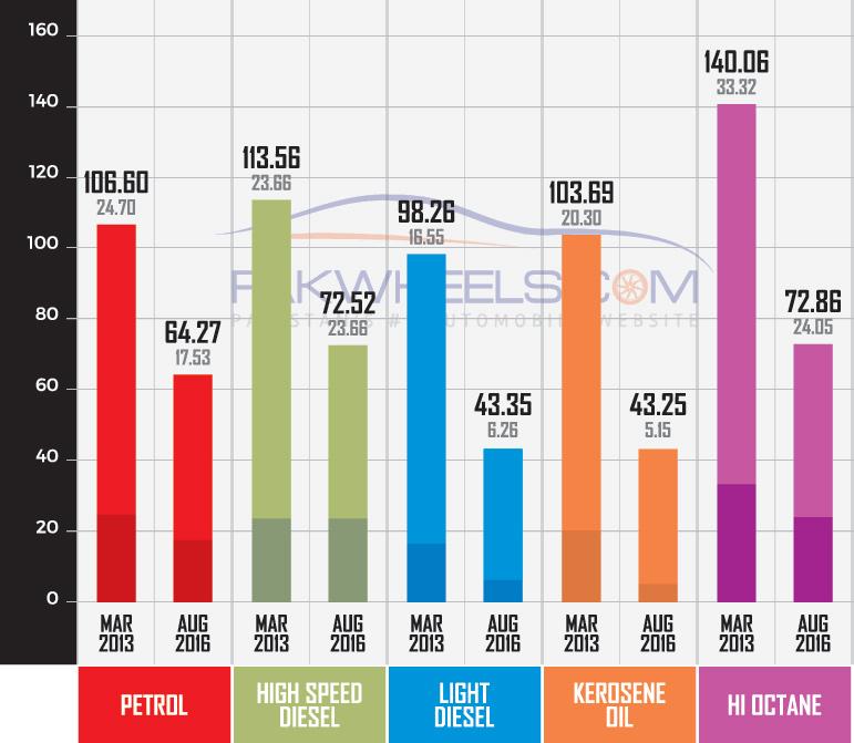fuel price comparison new