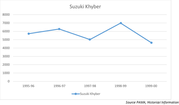 khyber sales