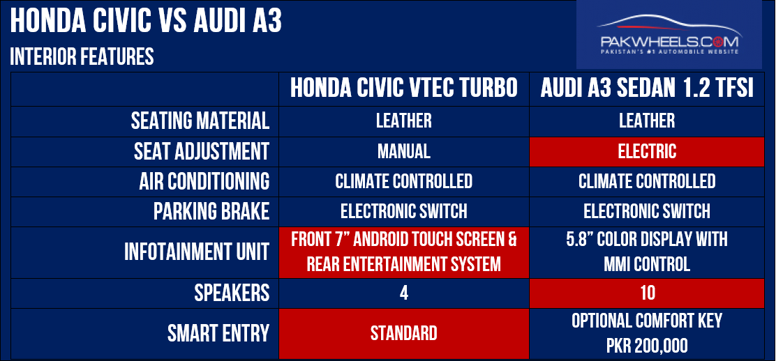 Audi A3 VS Honda Civic Interior Equipment