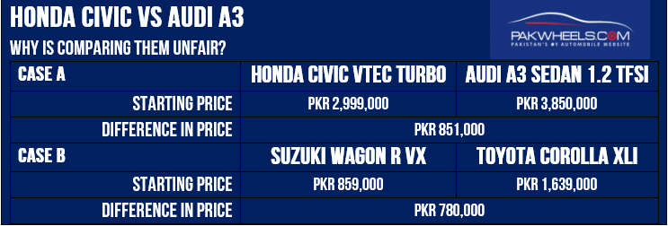 Civic VS A3 VS Suzuki Wagon R VS Honda City Price