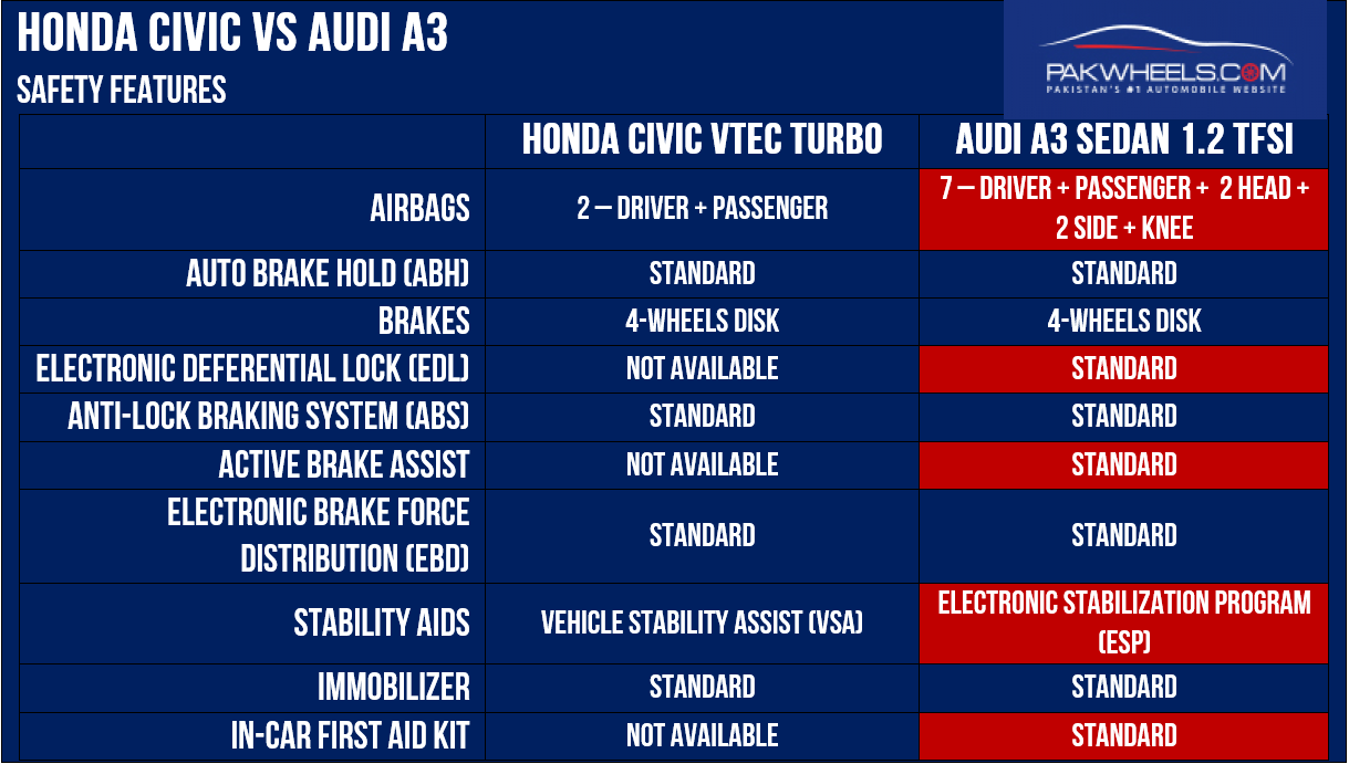 Audi A3 VS Honda Civic Safety Equipment