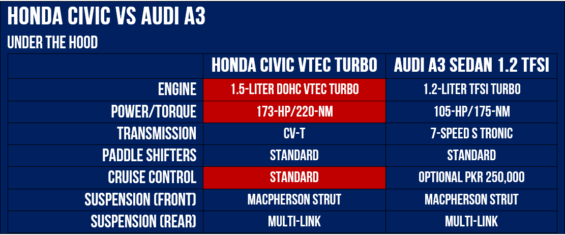 A3 VS Civic Tech Specs