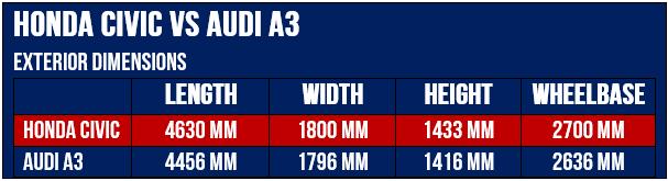 Audi VS Honda exterior