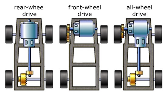 vehicle drive types