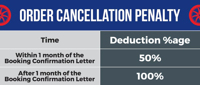 Order Cancelation