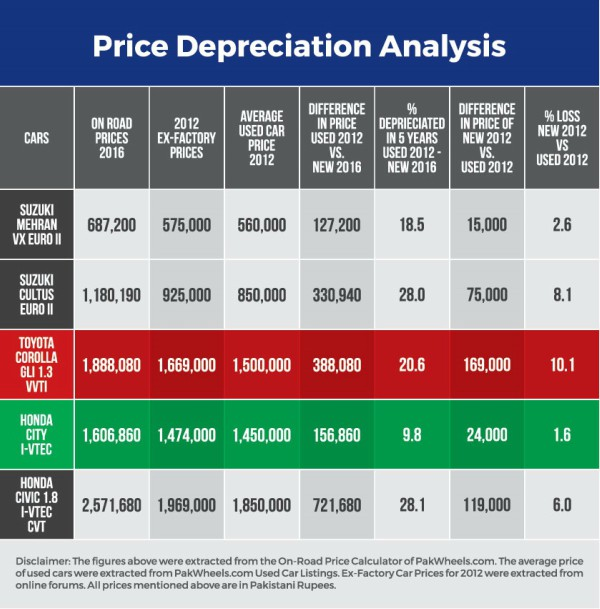 Price Depreciaton value