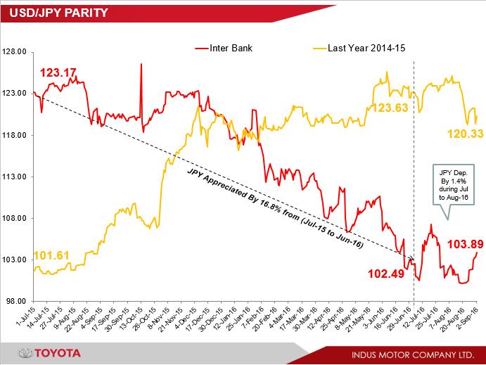USD-JPY Parity