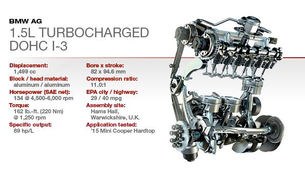 BMW 1.5L TurboCharged DOHC
