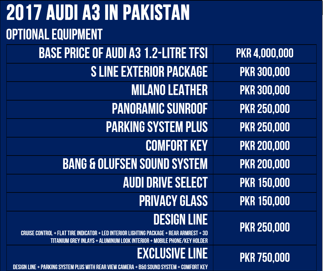 Options available in Audi A3 in Pakistan