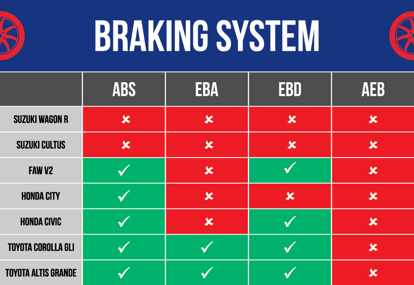 Braking system tables