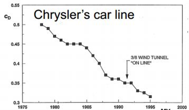 Cd versus year graph for Chrysler Motor Company