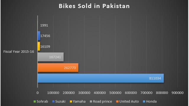 Data Courtesy: PAMA