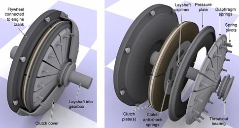 Clutch plate detail
