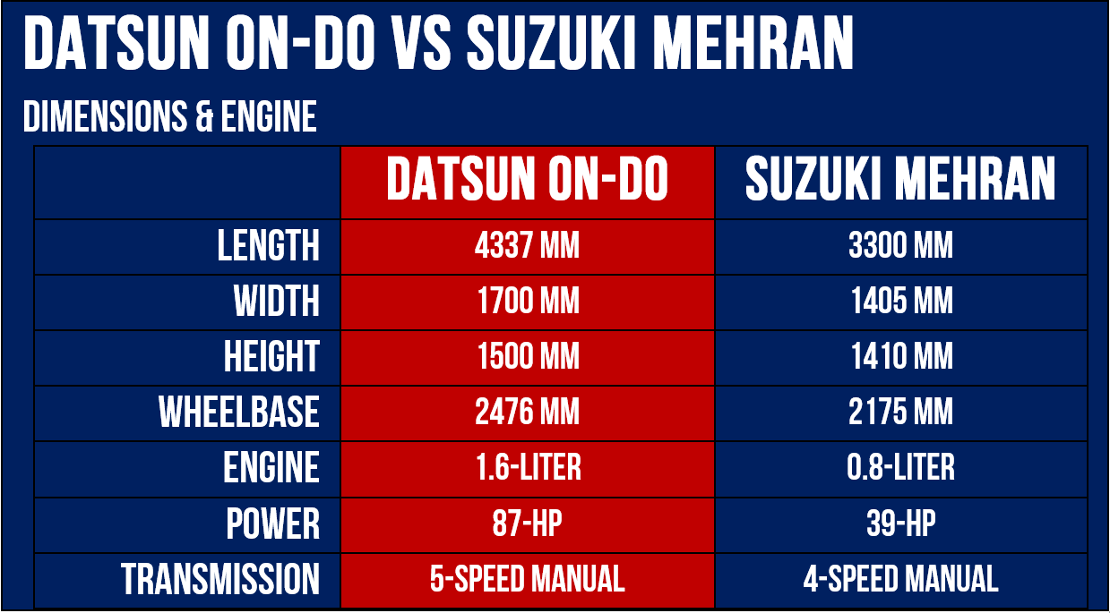 on-DO VS Mehran