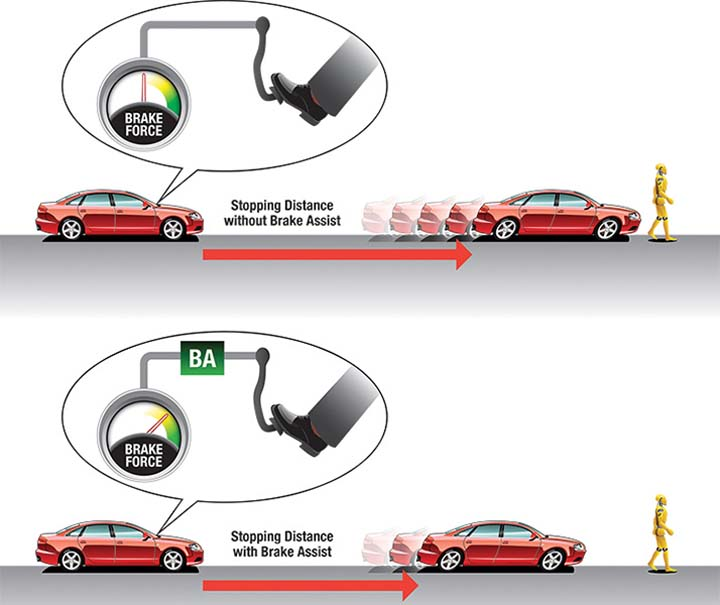 Eba Stands For Emergency Brake Ist When Lying Brakes In The Kicks Providing Extra Braking Video Below Gives A Detailed