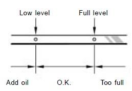 Oil level