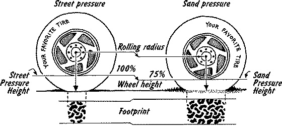 Tyre pressure of off roading