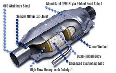 Diagram of a Catalytic Converter