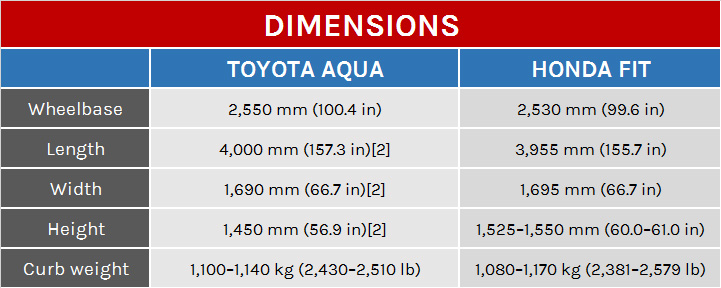 Toyota Aqua Vs Honda Fit Which One Is Best Hybrid Vehicle