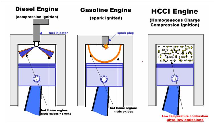 HCCI diagram