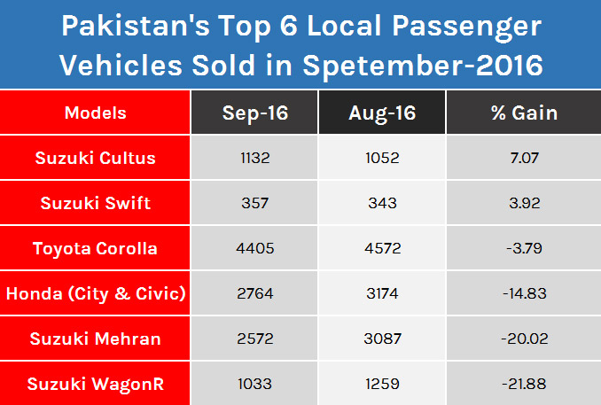 Top 6 Locally Produced Vehicles in Pakistan