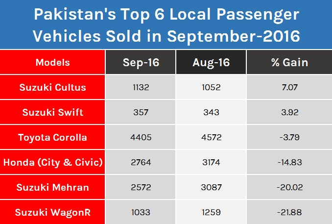 Top-6-Locally-Produced-Vehicles-in-Pakistan