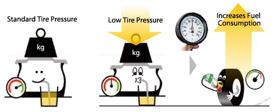 Tyre pressure Fuel economy